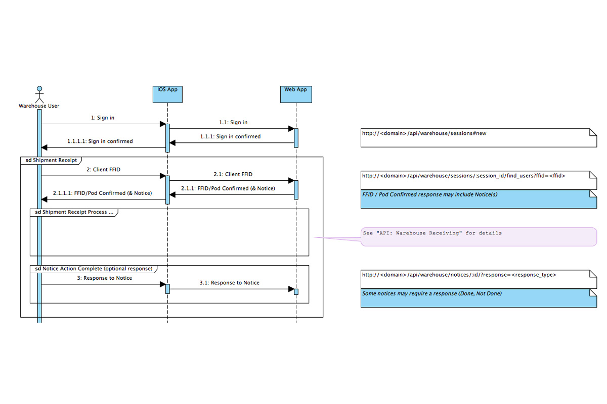 Universal Modeling Language (UML); Sequence Diagram